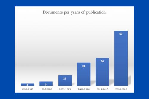 Graphic : per years publications
